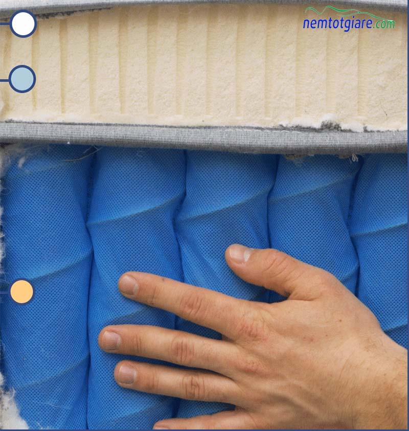 Hiển thị các vật liệu được sử dụng trong các lớp của nệm Awara